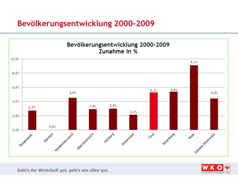 Bevölkerungsentwicklung 2000-2009