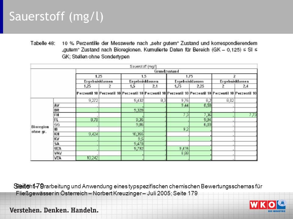 Sauerstoff (mg/l) Seite 179 Bericht – Erarbeitung und Anwendung eines typspezifischen chemischen Bewertungsschemas für Fließgewässer in Österreich – N