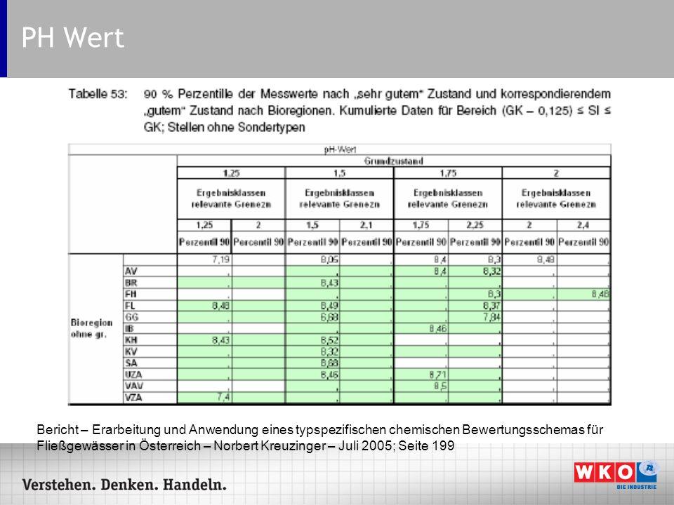 PH Wert Bericht – Erarbeitung und Anwendung eines typspezifischen chemischen Bewertungsschemas für Fließgewässer in Österreich – Norbert Kreuzinger –