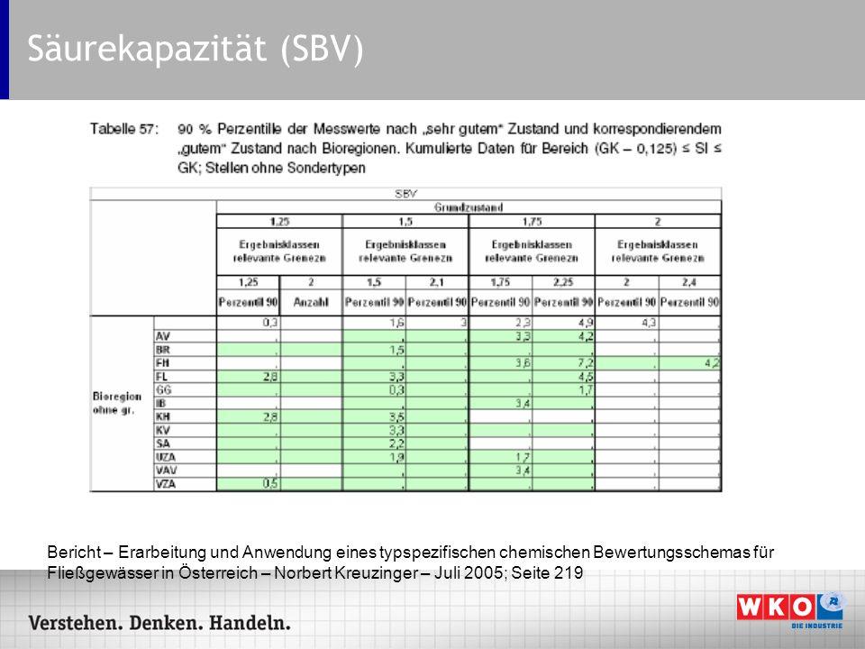 Säurekapazität (SBV) Bericht – Erarbeitung und Anwendung eines typspezifischen chemischen Bewertungsschemas für Fließgewässer in Österreich – Norbert