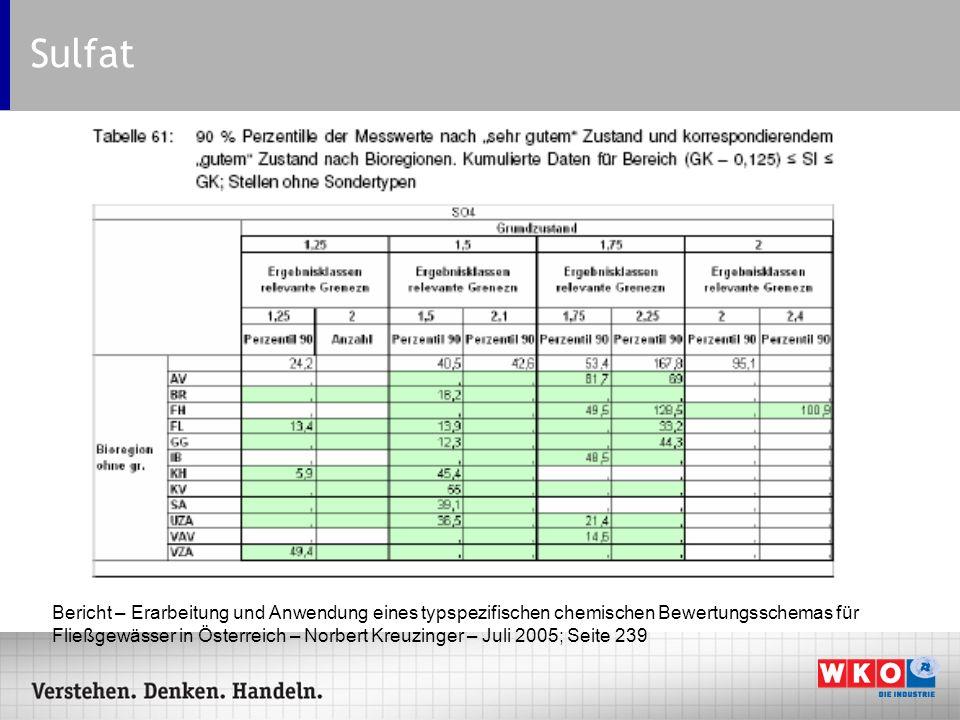 Sulfat Bericht – Erarbeitung und Anwendung eines typspezifischen chemischen Bewertungsschemas für Fließgewässer in Österreich – Norbert Kreuzinger – J
