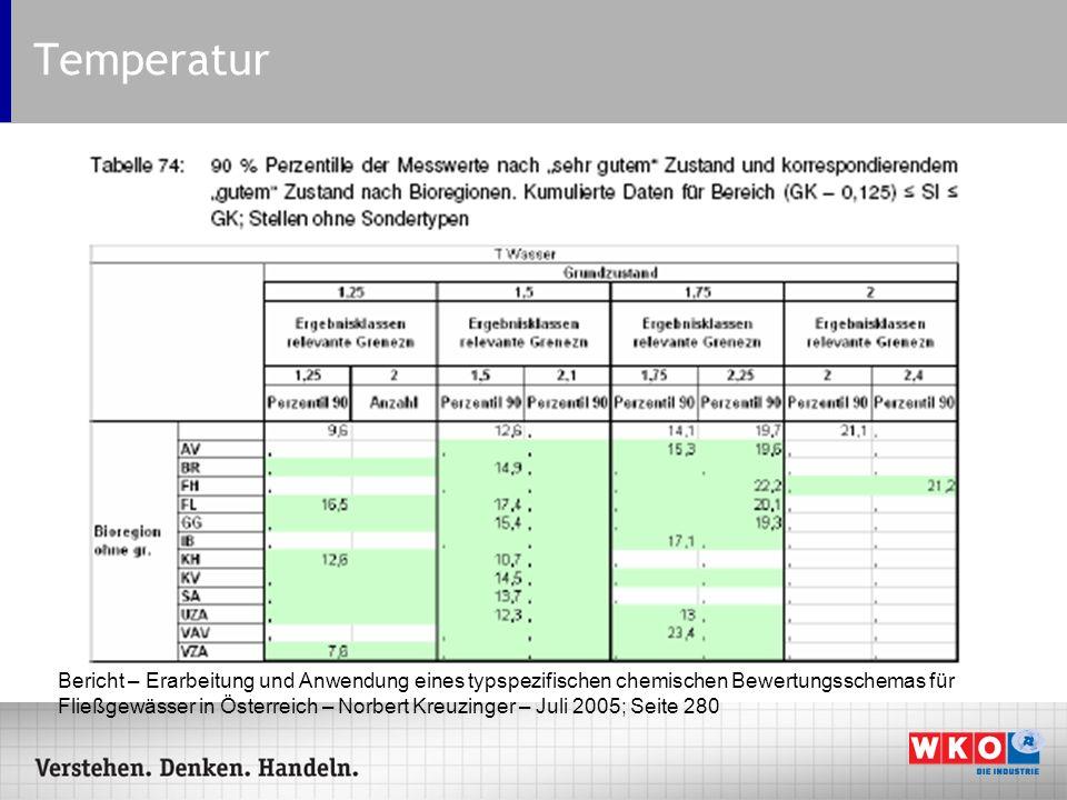 Temperatur Bericht – Erarbeitung und Anwendung eines typspezifischen chemischen Bewertungsschemas für Fließgewässer in Österreich – Norbert Kreuzinger
