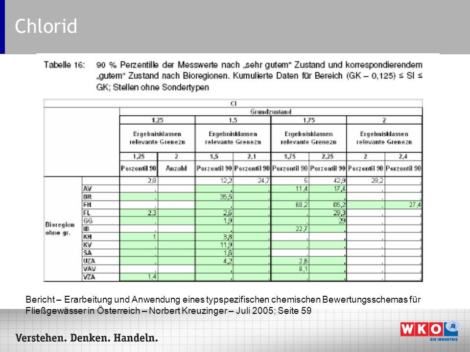 Chlorid Bericht – Erarbeitung und Anwendung eines typspezifischen chemischen Bewertungsschemas für Fließgewässer in Österreich – Norbert Kreuzinger –
