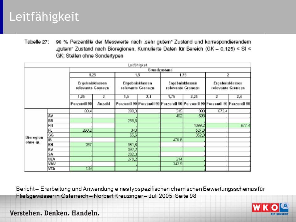 Leitfähigkeit Bericht – Erarbeitung und Anwendung eines typspezifischen chemischen Bewertungsschemas für Fließgewässer in Österreich – Norbert Kreuzin