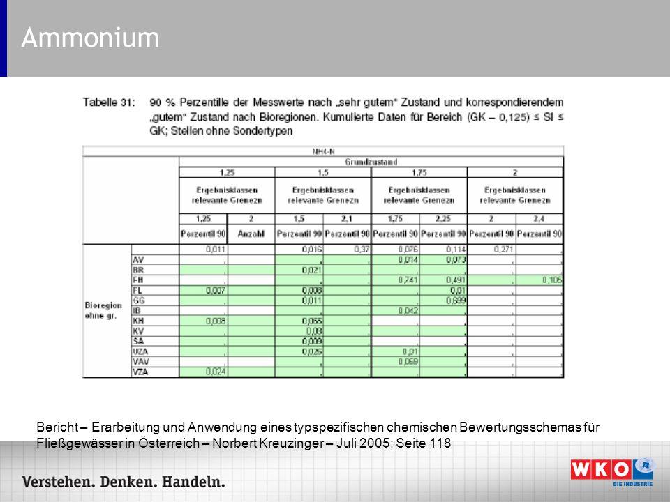Ammonium Bericht – Erarbeitung und Anwendung eines typspezifischen chemischen Bewertungsschemas für Fließgewässer in Österreich – Norbert Kreuzinger –