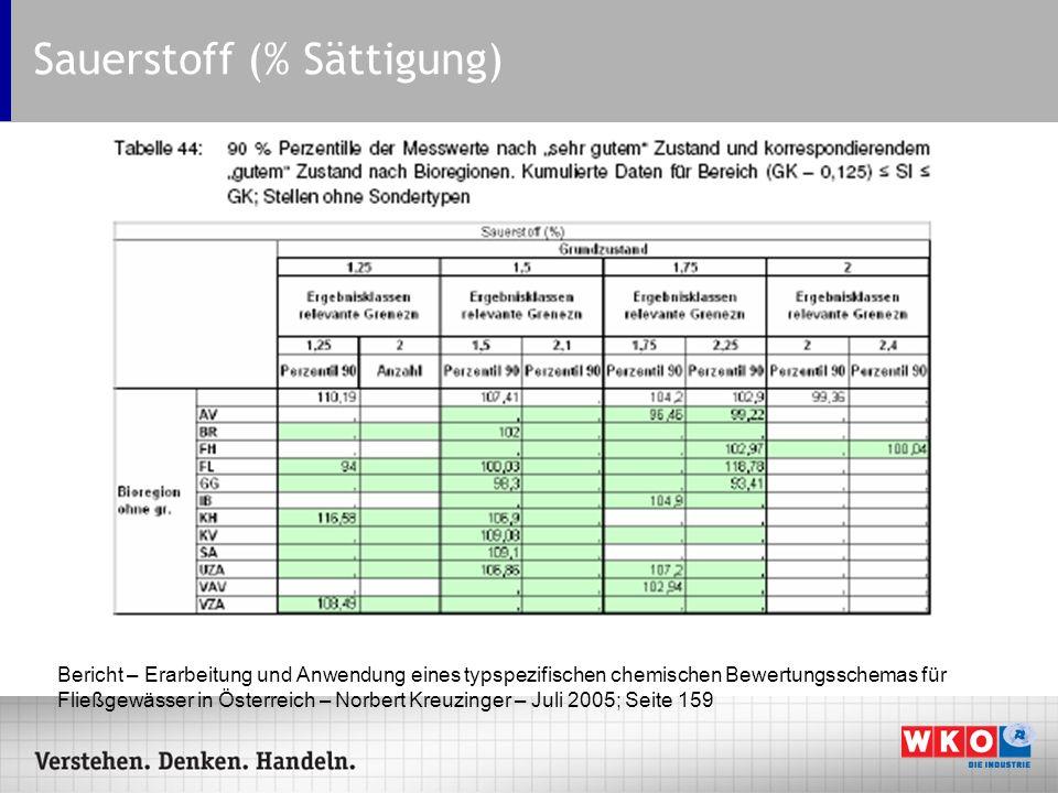 Sauerstoff (% Sättigung) Bericht – Erarbeitung und Anwendung eines typspezifischen chemischen Bewertungsschemas für Fließgewässer in Österreich – Norb