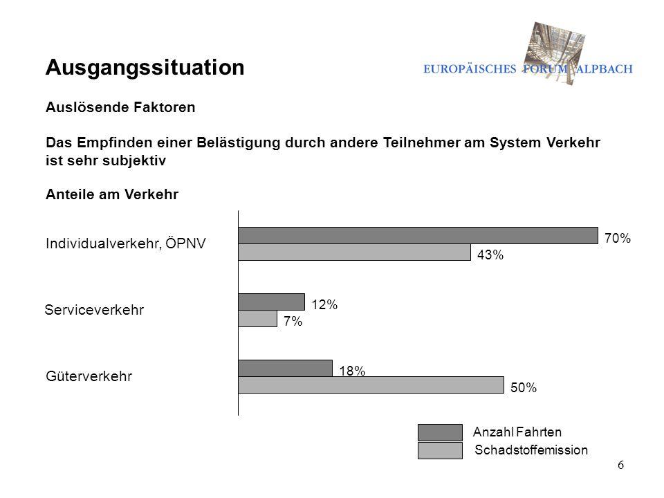 6 Ausgangssituation Auslösende Faktoren Das Empfinden einer Belästigung durch andere Teilnehmer am System Verkehr ist sehr subjektiv 7% 50% Anteile am