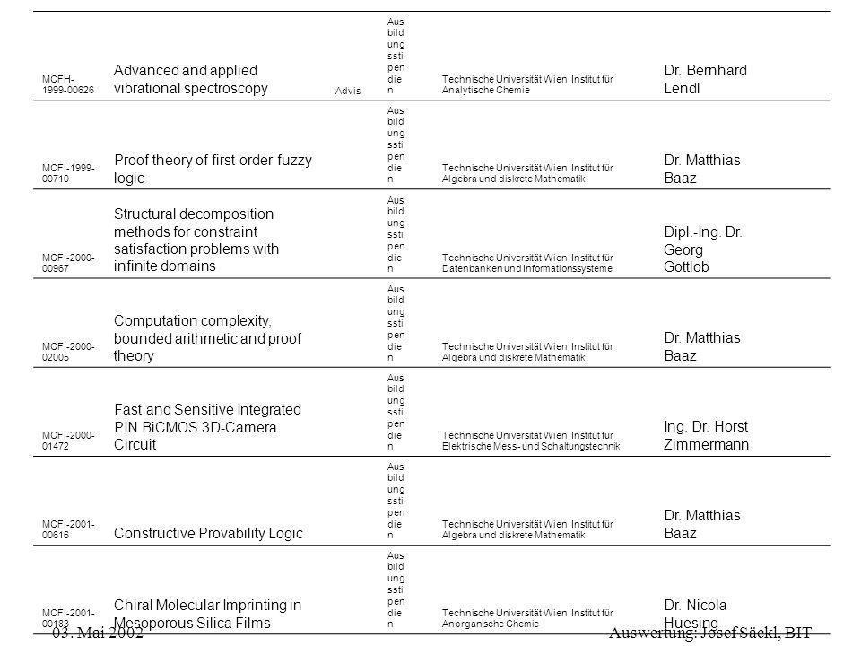 03. Mai 2002Auswertung: Josef Säckl, BIT MCFH- 1999-00626 Advanced and applied vibrational spectroscopy Advis Aus bild ung ssti pen die n Technische U