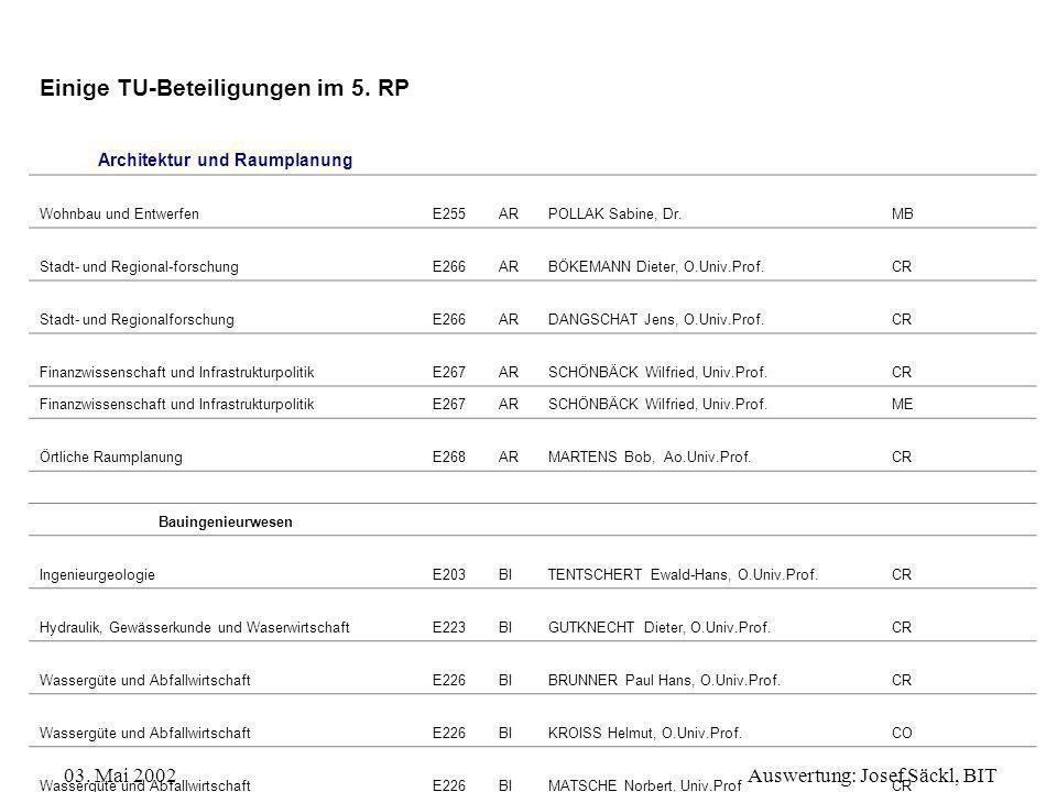 03. Mai 2002Auswertung: Josef Säckl, BIT Einige TU-Beteiligungen im 5. RP Architektur und Raumplanung Wohnbau und EntwerfenE255ARPOLLAK Sabine, Dr.MB