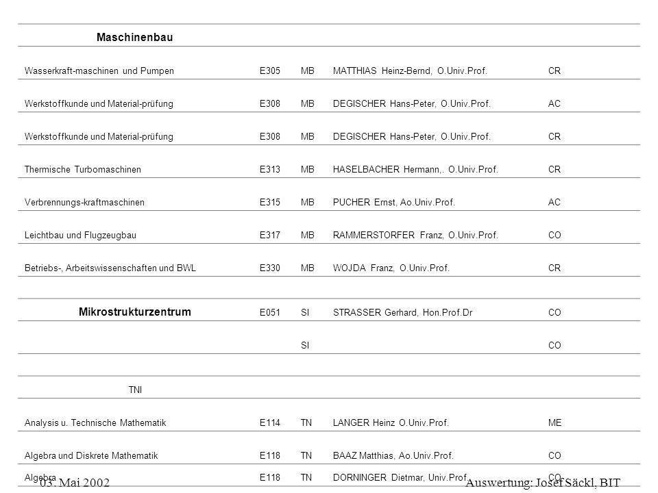 03. Mai 2002Auswertung: Josef Säckl, BIT Maschinenbau Wasserkraft-maschinen und PumpenE305MBMATTHIAS Heinz-Bernd, O.Univ.Prof.CR Werkstoffkunde und Ma