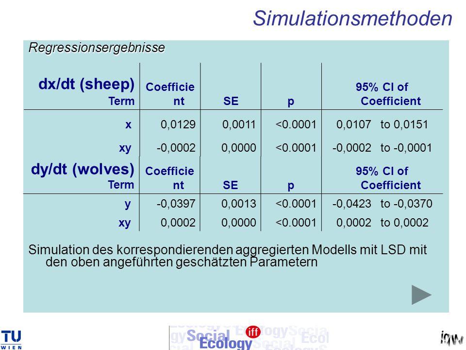 Regressionsergebnisse Simulation des korrespondierenden aggregierten Modells mit LSD mit den oben angeführten geschätzten Parametern Simulationsmethod