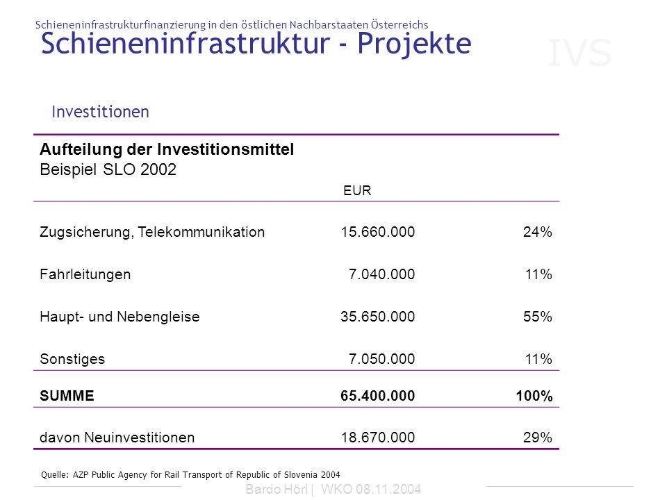 IVS Schieneninfrastrukturfinanzierung in den östlichen Nachbarstaaten Österreichs Bardo Hörl | WKO 08.11.2004 Schieneninfrastruktur - Projekte Investi