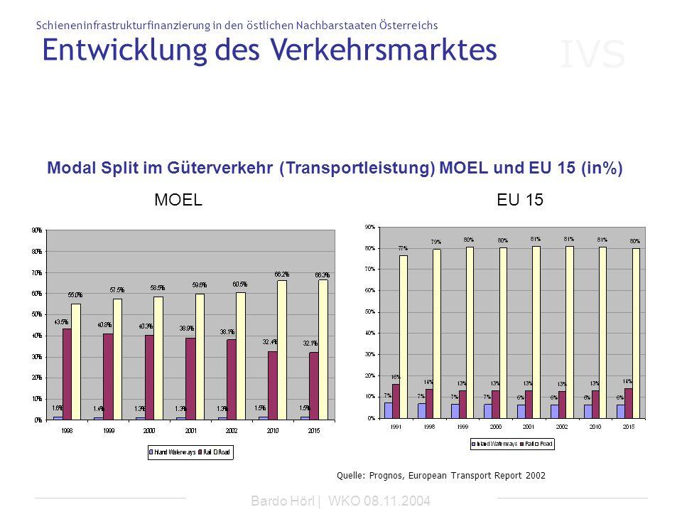IVS Schieneninfrastrukturfinanzierung in den östlichen Nachbarstaaten Österreichs Bardo Hörl | WKO 08.11.2004 MOELEU 15 Quelle: Prognos, European Tran