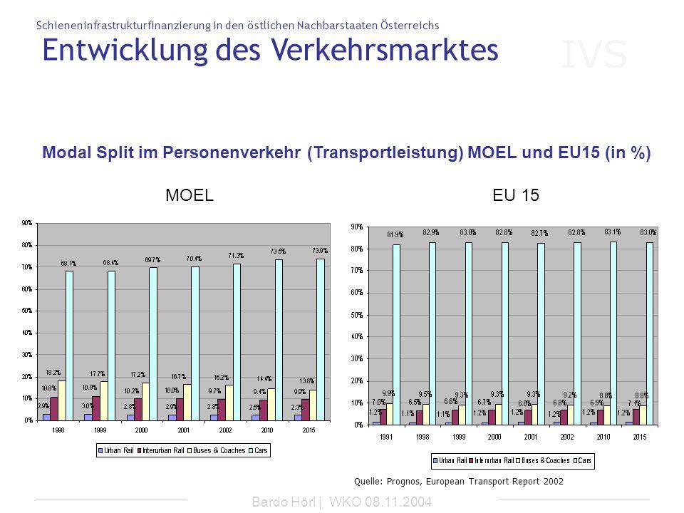 IVS Schieneninfrastrukturfinanzierung in den östlichen Nachbarstaaten Österreichs Bardo Hörl | WKO 08.11.2004 MOELEU 15 Entwicklung des Verkehrsmarkte
