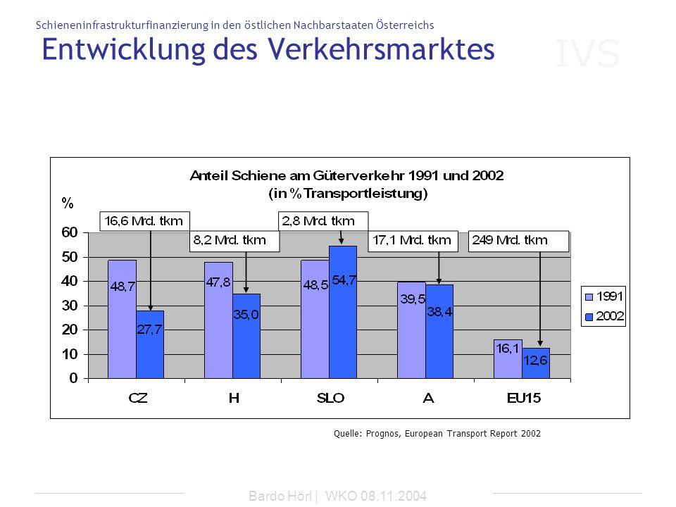 IVS Schieneninfrastrukturfinanzierung in den östlichen Nachbarstaaten Österreichs Bardo Hörl | WKO 08.11.2004 Entwicklung des Verkehrsmarktes Quelle: