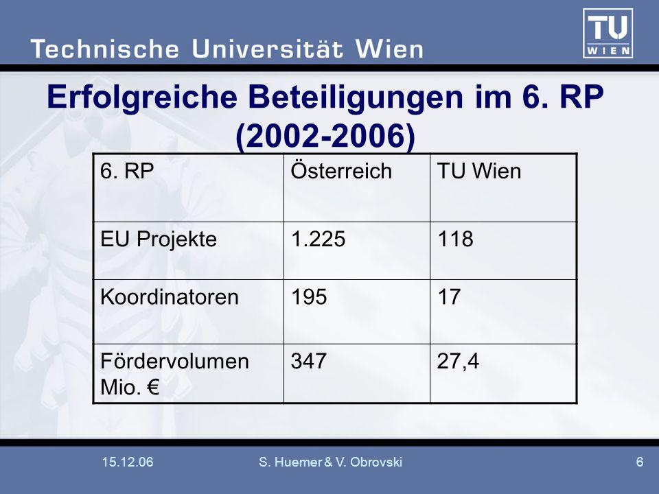 15.12.06S. Huemer & V. Obrovski6 Erfolgreiche Beteiligungen im 6. RP (2002-2006) 6. RPÖsterreichTU Wien EU Projekte1.225118 Koordinatoren19517 Förderv