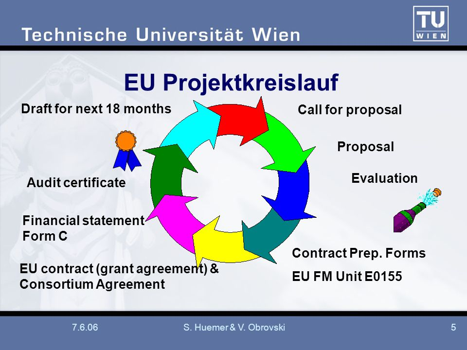 7.6.06S. Huemer & V. Obrovski5 EU Projektkreislauf Proposal Evaluation Contract Prep.