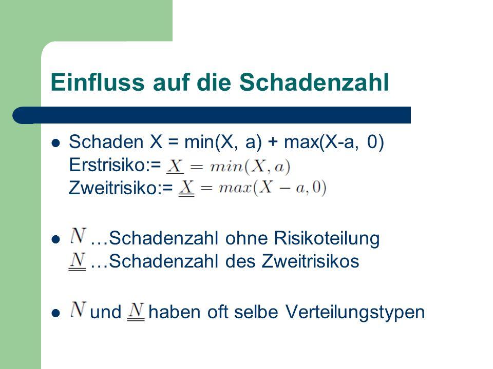 Einfluss auf die Schadenzahl Schaden X = min(X, a) + max(X-a, 0) Erstrisiko:= Zweitrisiko:= …Schadenzahl ohne Risikoteilung …Schadenzahl des Zweitrisi