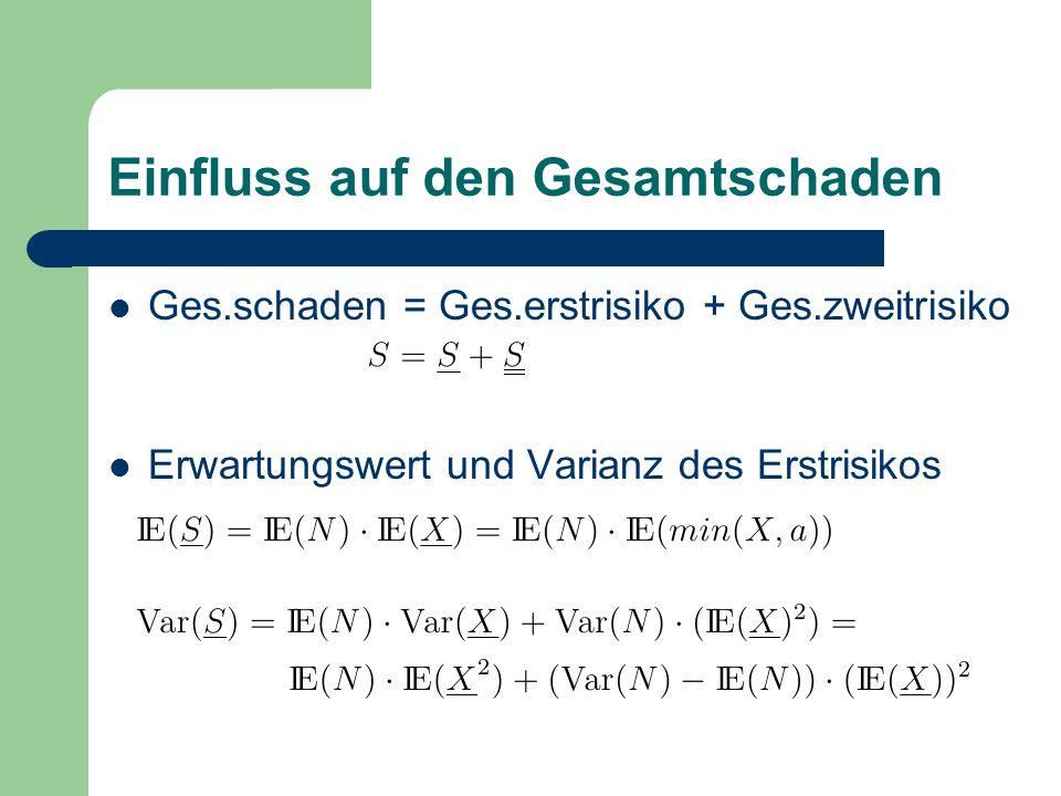 Einfluss auf den Gesamtschaden Ges.schaden = Ges.erstrisiko + Ges.zweitrisiko Erwartungswert und Varianz des Erstrisikos