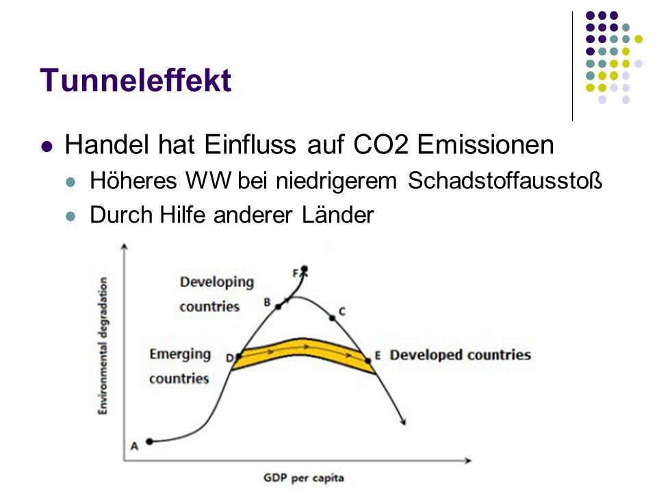 Tunneleffekt Handel hat Einfluss auf CO2 Emissionen Höheres WW bei niedrigerem Schadstoffausstoß Durch Hilfe anderer Länder