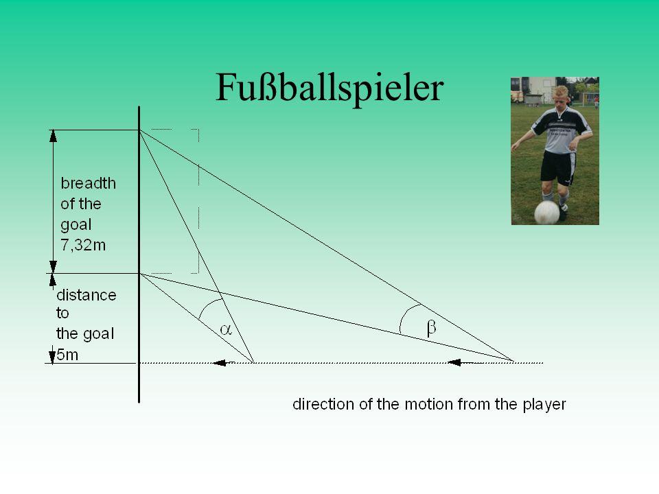 Fußballspieler Visualisieren, Motivieren