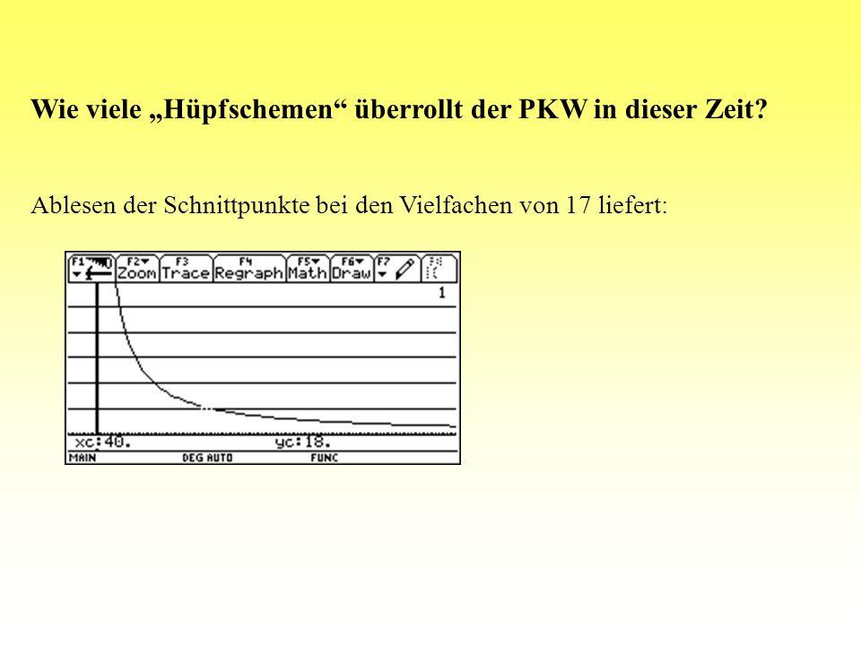 Vorsicht Kröten y(1)=200/(x/3.6) Zehnerschritte: