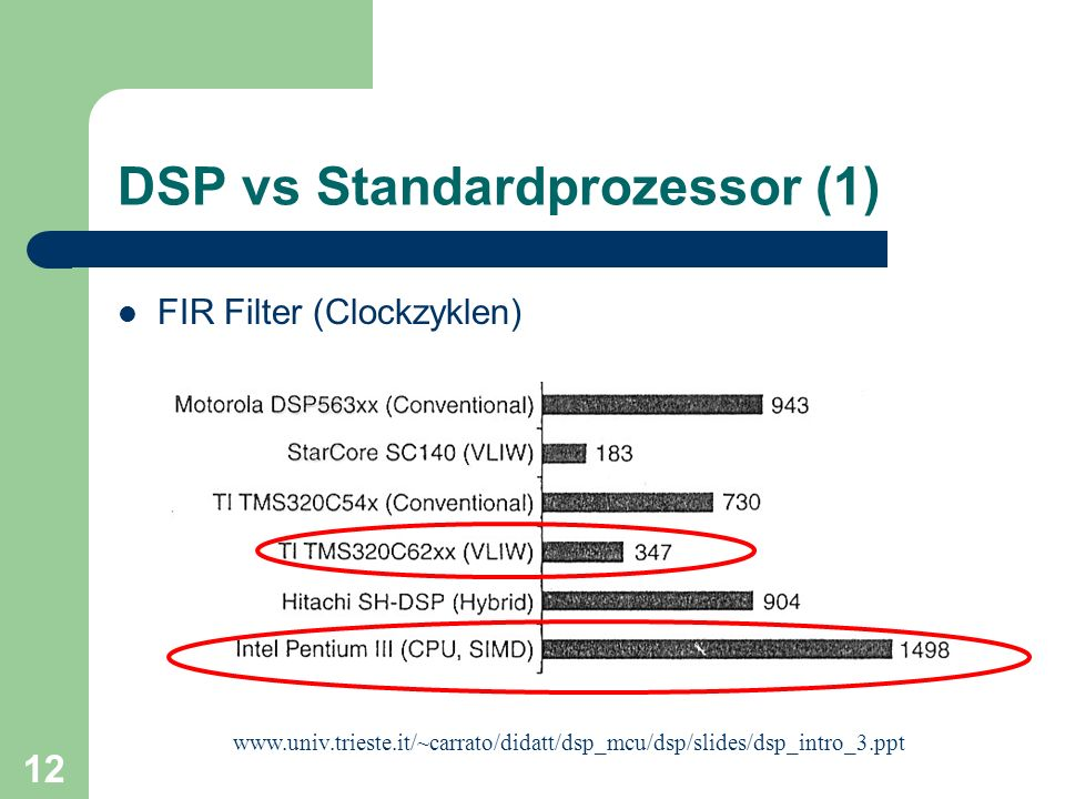 12 DSP vs Standardprozessor (1) www.univ.trieste.it/~carrato/didatt/dsp_mcu/dsp/slides/dsp_intro_3.ppt FIR Filter (Clockzyklen)