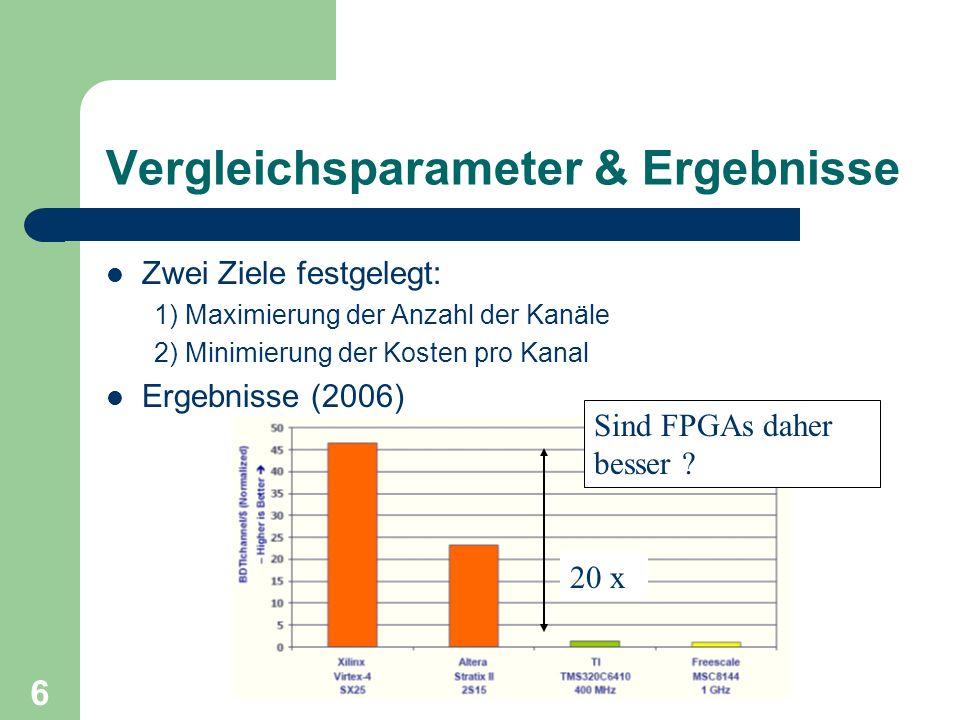 7 Resümee des BDTI-Benchmarks FPGAs zeigen höhere Performance als DSPs, aber...
