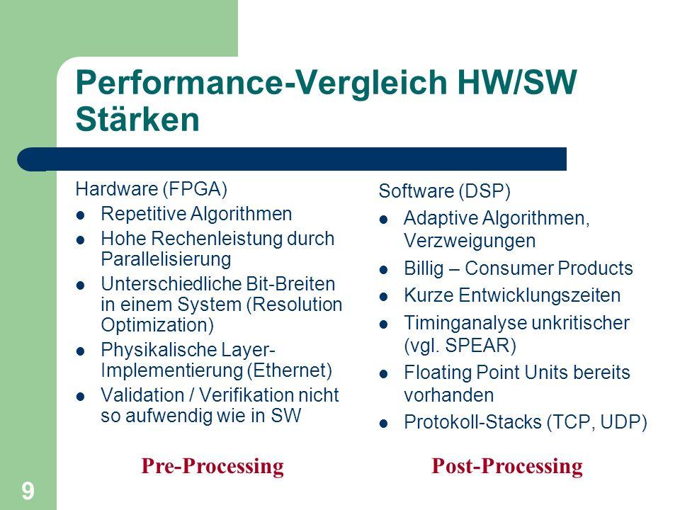 9 Performance-Vergleich HW/SW Stärken Hardware (FPGA) Repetitive Algorithmen Hohe Rechenleistung durch Parallelisierung Unterschiedliche Bit-Breiten i