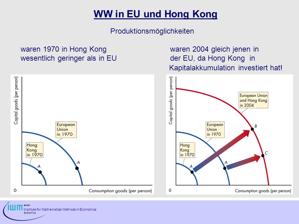 Institute for Mathematical Methods in Economics Economics WW in EU und Hong Kong Produktionsmöglichkeiten waren 1970 in Hong Kongwaren 2004 gleich jenen in wesentlich geringer als in EUder EU, da Hong Kong in Kapitalakkumulation investiert hat!