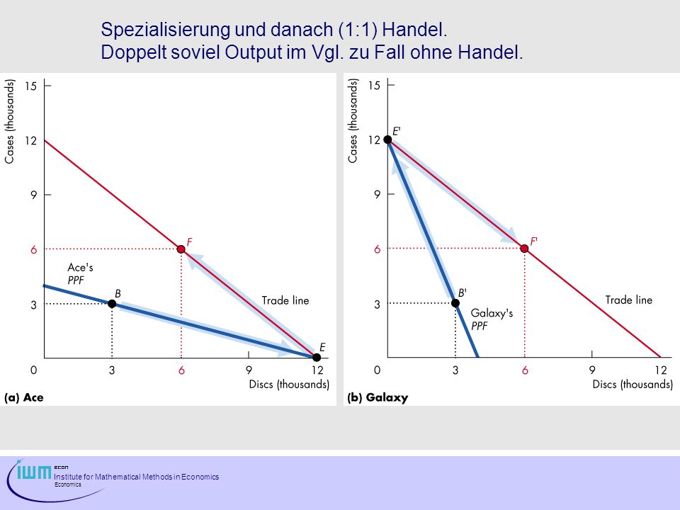 Institute for Mathematical Methods in Economics Economics Spezialisierung und danach (1:1) Handel.