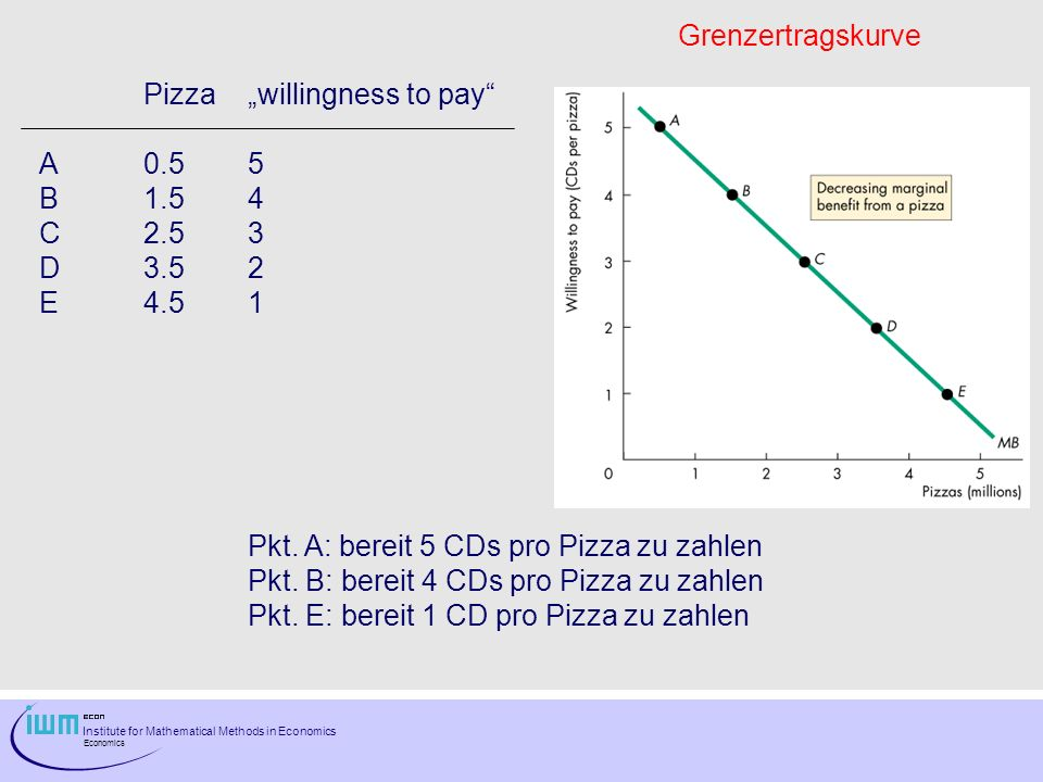 Institute for Mathematical Methods in Economics Economics Pizzawillingness to pay A0.55 B1.54 C2.53 D3.52 E4.51 Pkt.