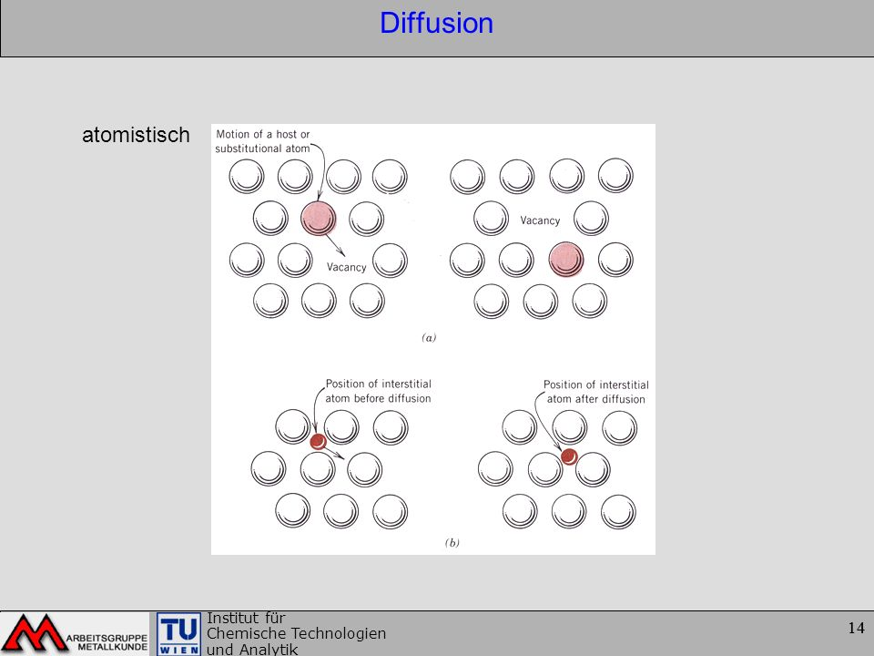 14 Institut für Chemische Technologien und Analytik 14 Diffusion atomistisch