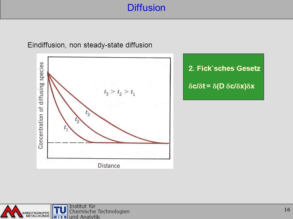 16 Institut für Chemische Technologien und Analytik 16 Diffusion Eindiffusion, non steady-state diffusion 2. Fick`sches Gesetz c/ t = (D c/ x) x