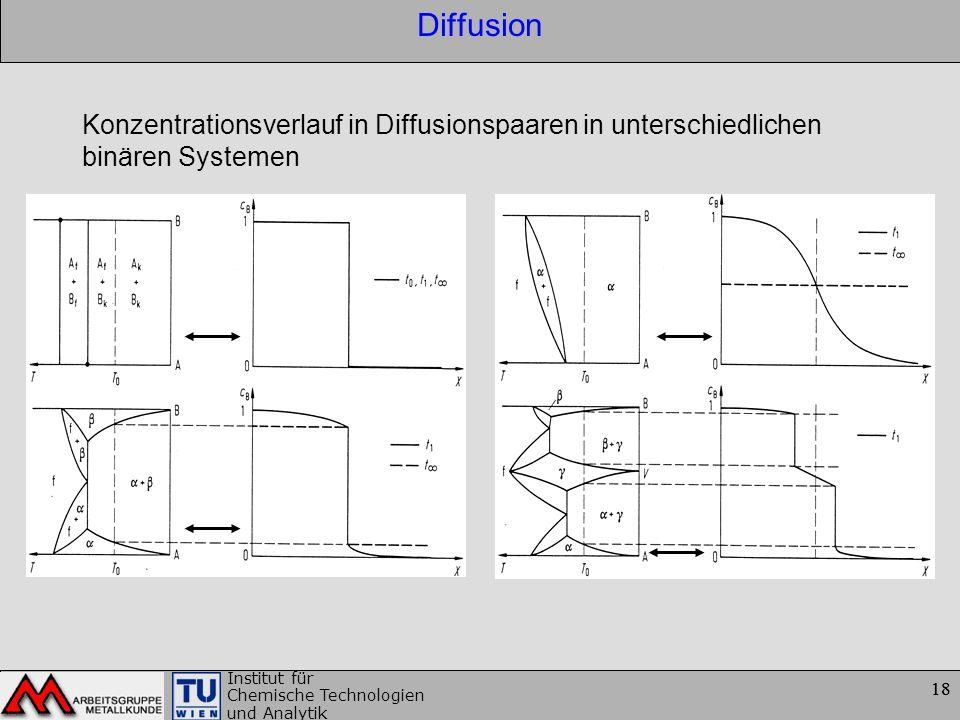 18 Institut für Chemische Technologien und Analytik 18 Diffusion Konzentrationsverlauf in Diffusionspaaren in unterschiedlichen binären Systemen