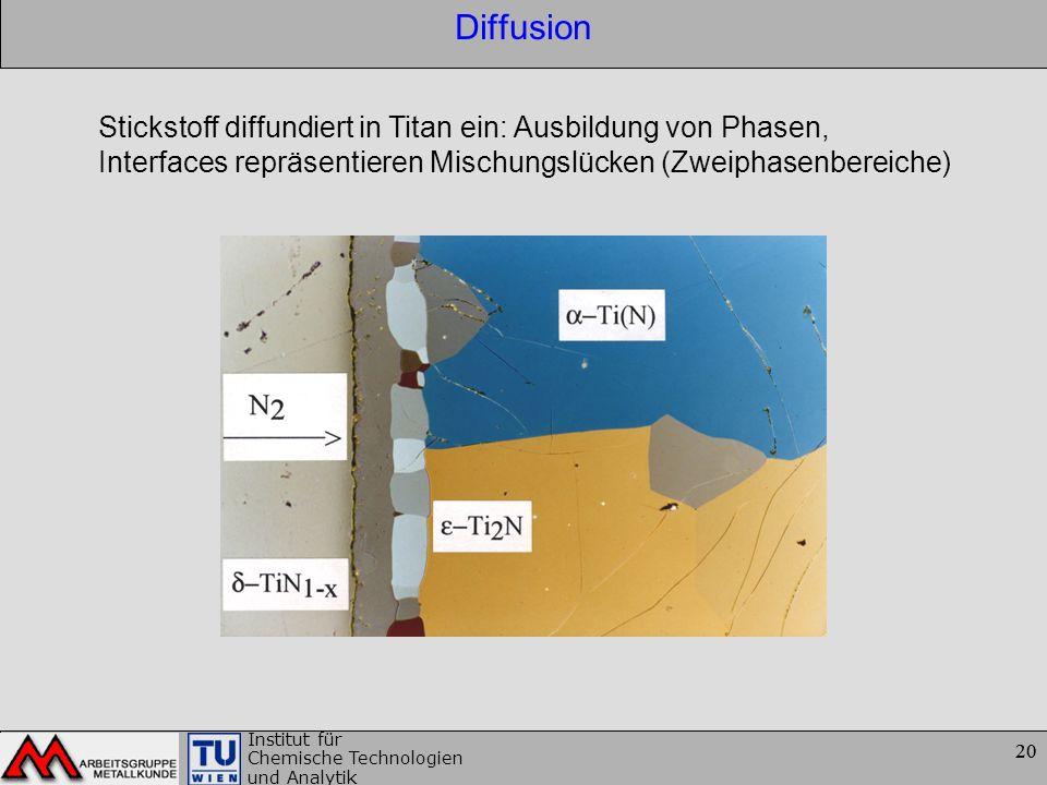 20 Institut für Chemische Technologien und Analytik 20 Diffusion Stickstoff diffundiert in Titan ein: Ausbildung von Phasen, Interfaces repräsentieren
