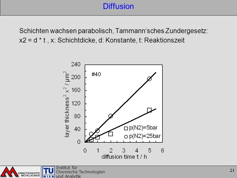 21 Institut für Chemische Technologien und Analytik 21 Diffusion Schichten wachsen parabolisch, Tammannsches Zundergesetz: x2 = d * t, x: Schichtdicke