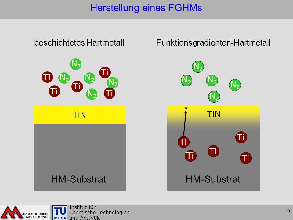 6 Institut für Chemische Technologien und Analytik 6 Herstellung eines FGHMs N2N2 N2N2 N2N2 N2N2 N2N2 Ti N2N2 N2N2 N2N2 N2N2 N2N2 TiN HM-Substrat HM-S