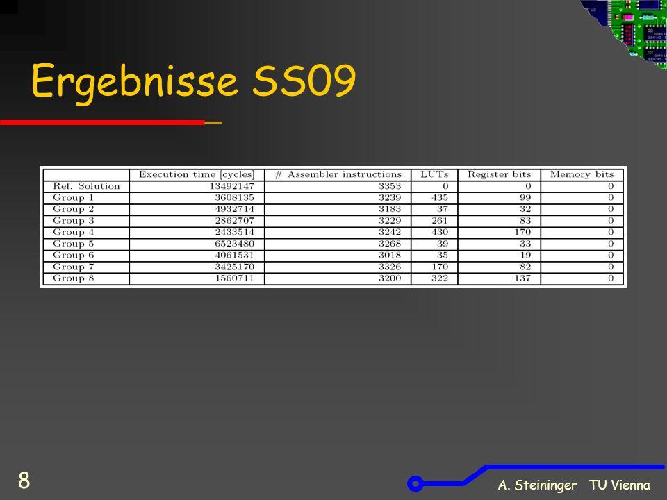 A.Steininger TU Vienna 9 Hardware vs.