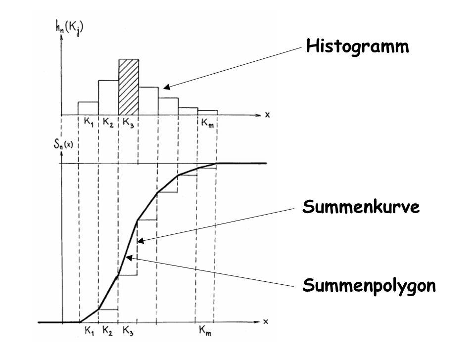 Histogramm Summenpolygon Summenkurve