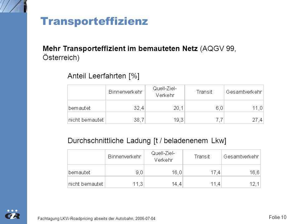 Fachtagung LKW-Roadpricing abseits der Autobahn, 2006-07-04 Folie 10 Transporteffizienz Anteil Leerfahrten [%] Durchschnittliche Ladung [t / beladenen
