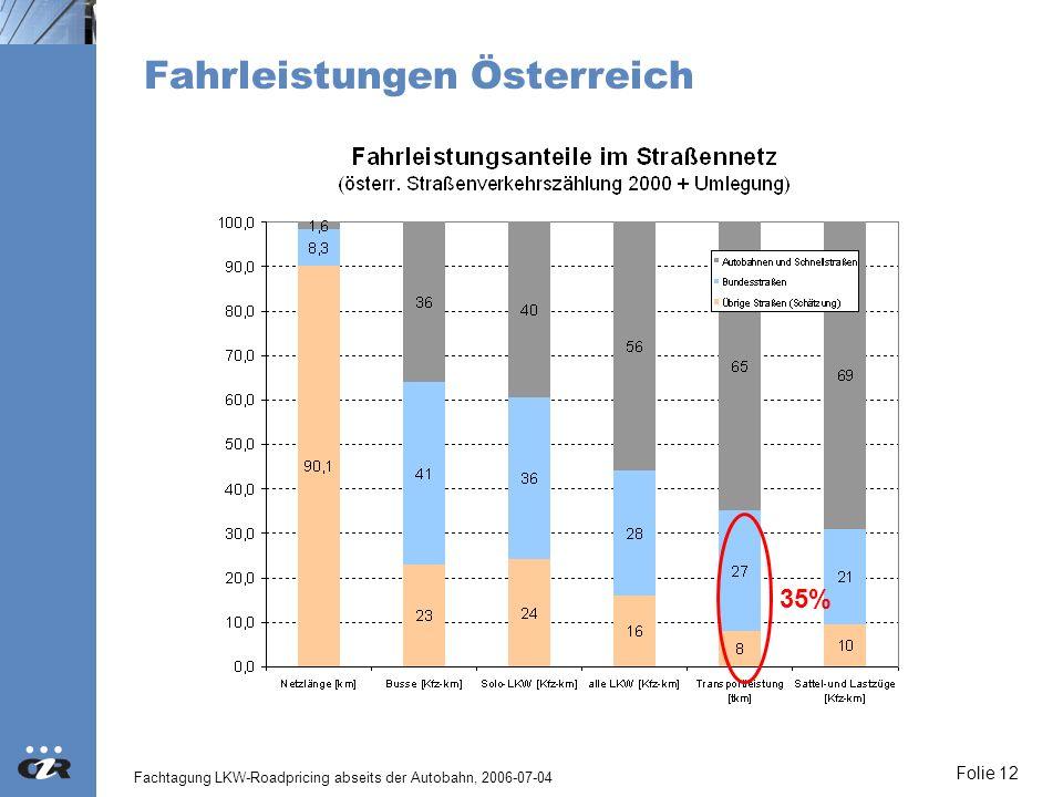 Fachtagung LKW-Roadpricing abseits der Autobahn, 2006-07-04 Folie 12 Fahrleistungen Österreich 35%