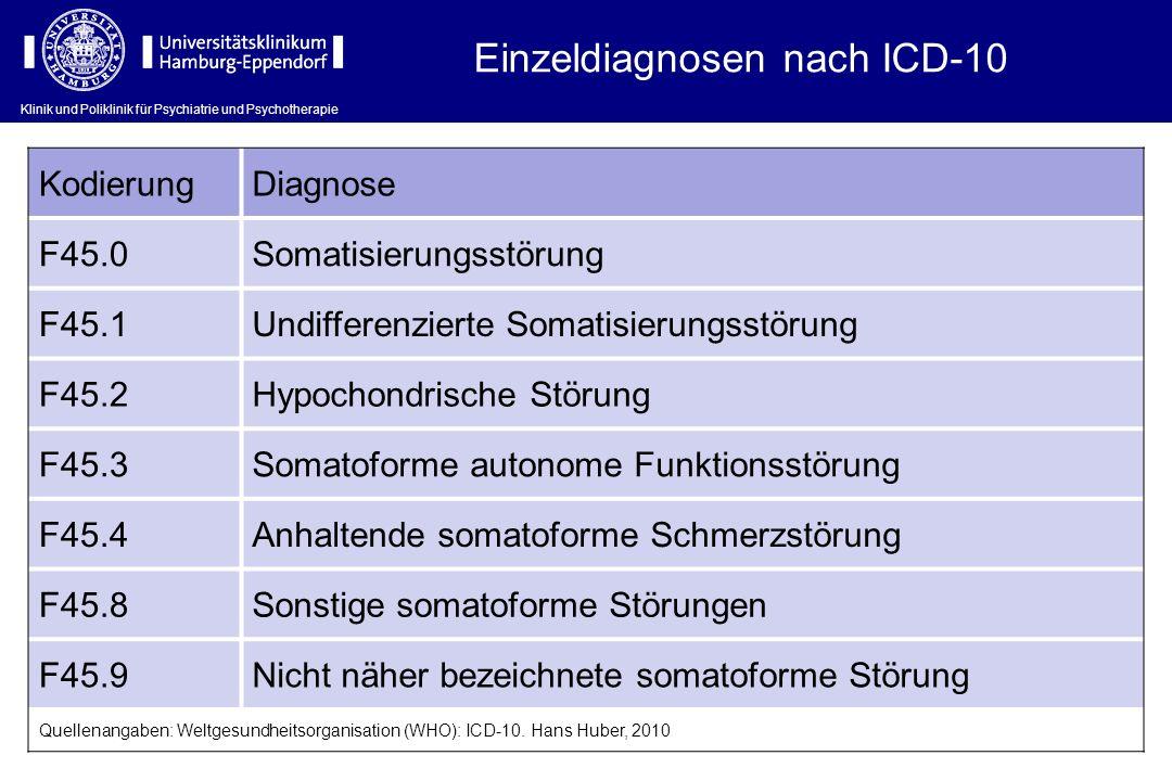 Einzeldiagnosen nach ICD-10 KodierungDiagnose F45.0Somatisierungsstörung F45.1Undifferenzierte Somatisierungsstörung F45.2Hypochondrische Störung F45.