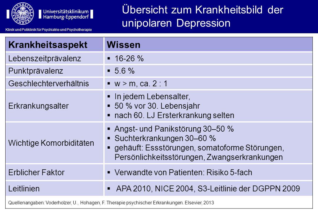 Übersicht zum Krankheitsbild der unipolaren Depression KrankheitsaspektWissen Lebenszeitprävalenz 16-26 % Punktprävalenz 5.6 % Geschlechterverhältnis
