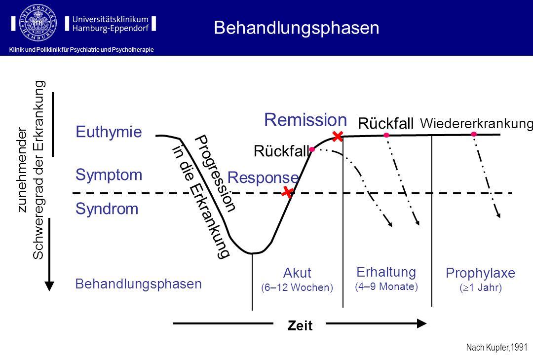 Klinik und Poliklinik für Psychiatrie und Psychotherapie Behandlungsphasen Euthymie Symptom Syndrom Behandlungsphasen Progression in die Erkrankung Ak