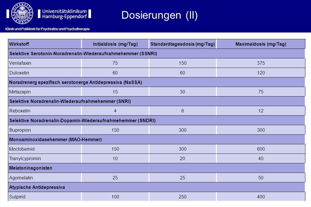 Dosierungen (II) WirkstoffInitialdosis (mg/Tag)Standardtagesdosis (mg/Tag)Maximaldosis (mg/Tag) Selektive Serotonin-Noradrenalin-Wiederaufnahmehemmer