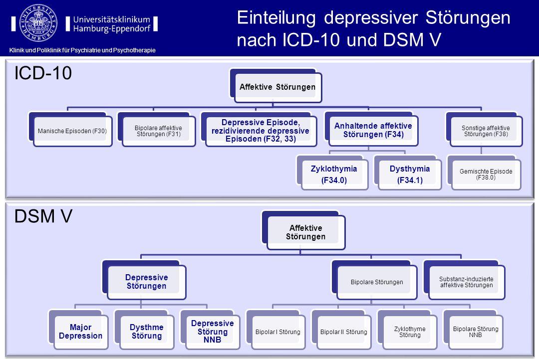 Dosierungen (II) WirkstoffInitialdosis (mg/Tag)Standardtagesdosis (mg/Tag)Maximaldosis (mg/Tag) Selektive Serotonin-Noradrenalin-Wiederaufnahmehemmer (SSNRI) Venlafaxin75150375 Duloxetin60 120 Noradrenerg spezifisch serotonerge Antidepressiva (NaSSA) Mirtazapin153075 Selektive Noradrenalin-Wiederaufnahmehemmer (SNRI) Reboxetin4612 Selektive Noradrenalin-Dopamin-Wiederaufnahmehemmer (SNDRI) Bupropion150300 Monoaminoxidasehemmer (MAO-Hemmer) Moclobemid150300600 Tranylcypromin102040 Melatoninagonisten Agomelatin25 50 Atypische Antidepressiva Sulpirid100250400 Klinik und Poliklinik für Psychiatrie und Psychotherapie