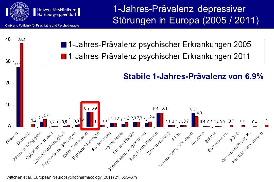Klinik und Poliklinik für Psychiatrie und Psychotherapie 1-Jahres-Prävalenz depressiver Störungen in Europa (2005 / 2011) Wittchen et al. European Neu