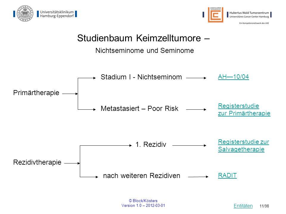 © Block/Kösters Version 1.0 – 2012-03-01 11/98 Studienbaum Keimzelltumore – Nichtseminome und Seminome AH10/04 Entitäten Primärtherapie Stadium I - Ni