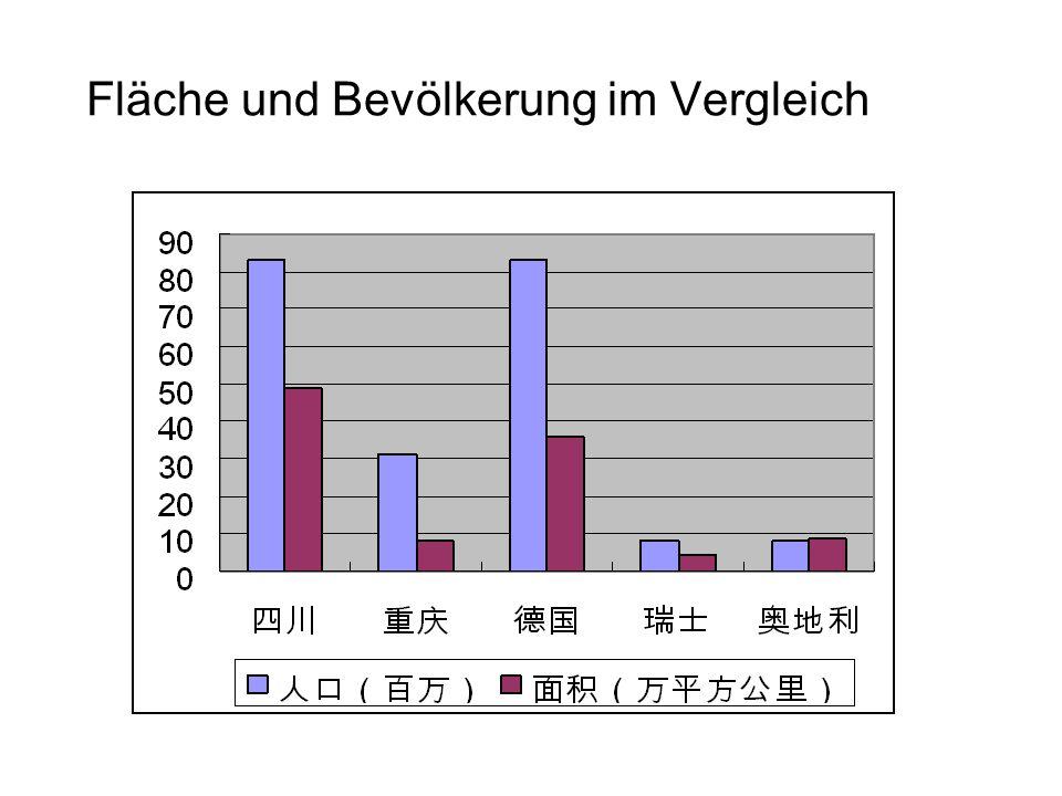 Fläche und Bevölkerung im Vergleich